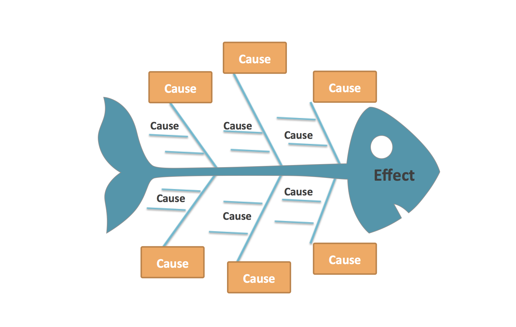 If you need to understand what is causing a problem then a Fishbone diagram is for you!