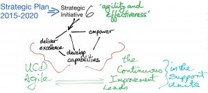 Strategic Initiative 6, Agile and the Continuous Improvement Leads