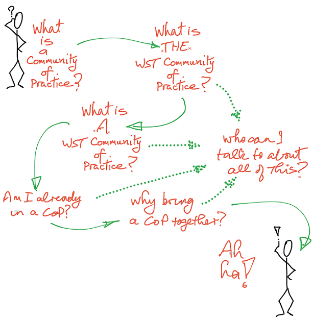 Questions about Communities of Practice - what are they and how do I navigate