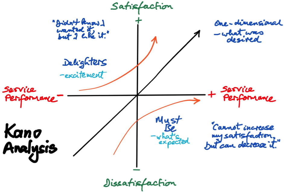 What Is Kano Analysis Work Smarter Together