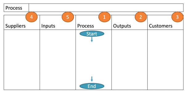 Using a SIPOC to get to know your process