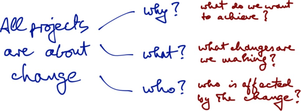 agile projects, why, what, who